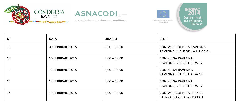 Infopoint Condifesa Ravenna Infopac 2015 3 settimana