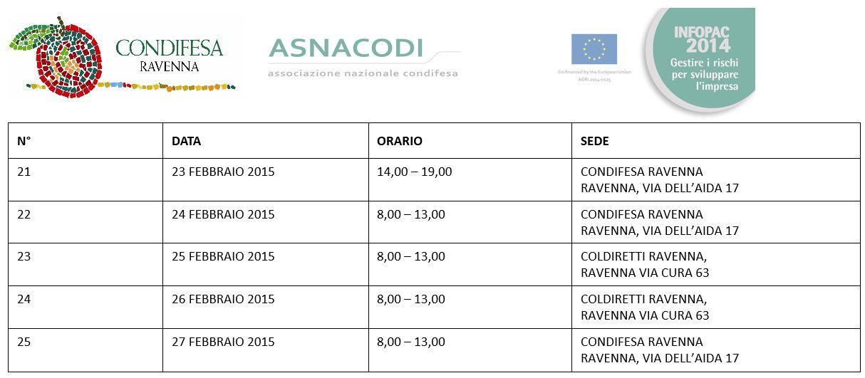 Infopoint Condifesa Ravenna Infopac 2015 5 settimana