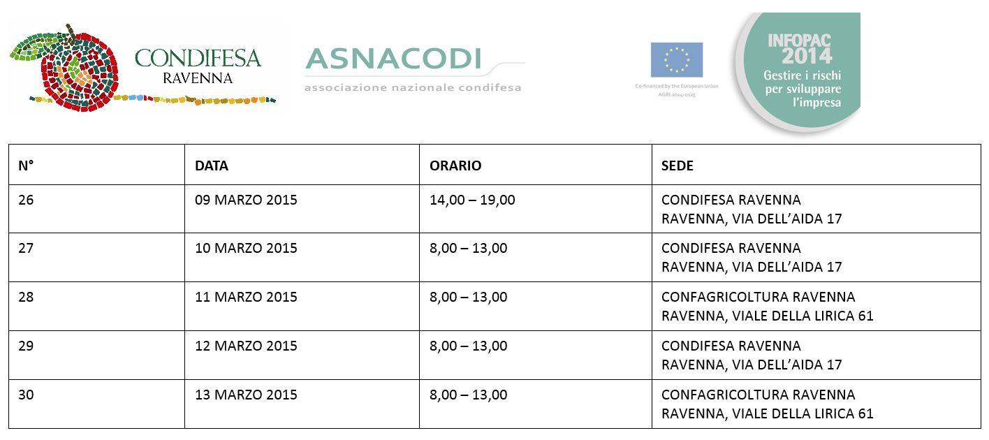 Infopoint Condifesa Ravenna Infopac 2015 6 settimana